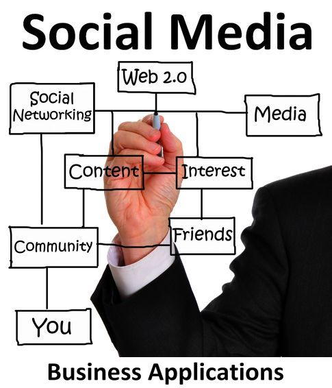 business_applications_of_social_media_the_coming_change_in_social_media_id47077031_size485.jpg