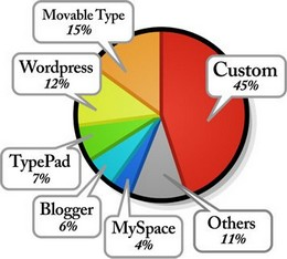 blogging-platforms-and-market-share-260.jpg