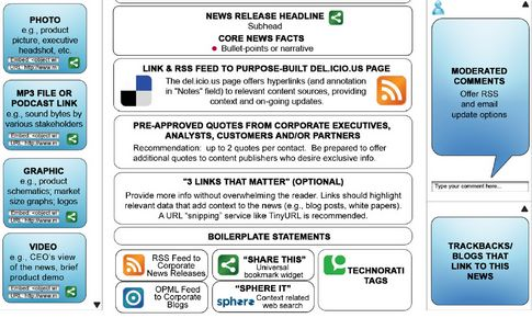 The Social Media Press Release: What Is It And Why You May Need It