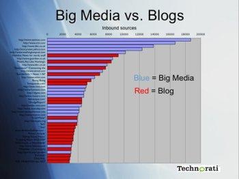Blogs_vs_bigmedia350.jpg